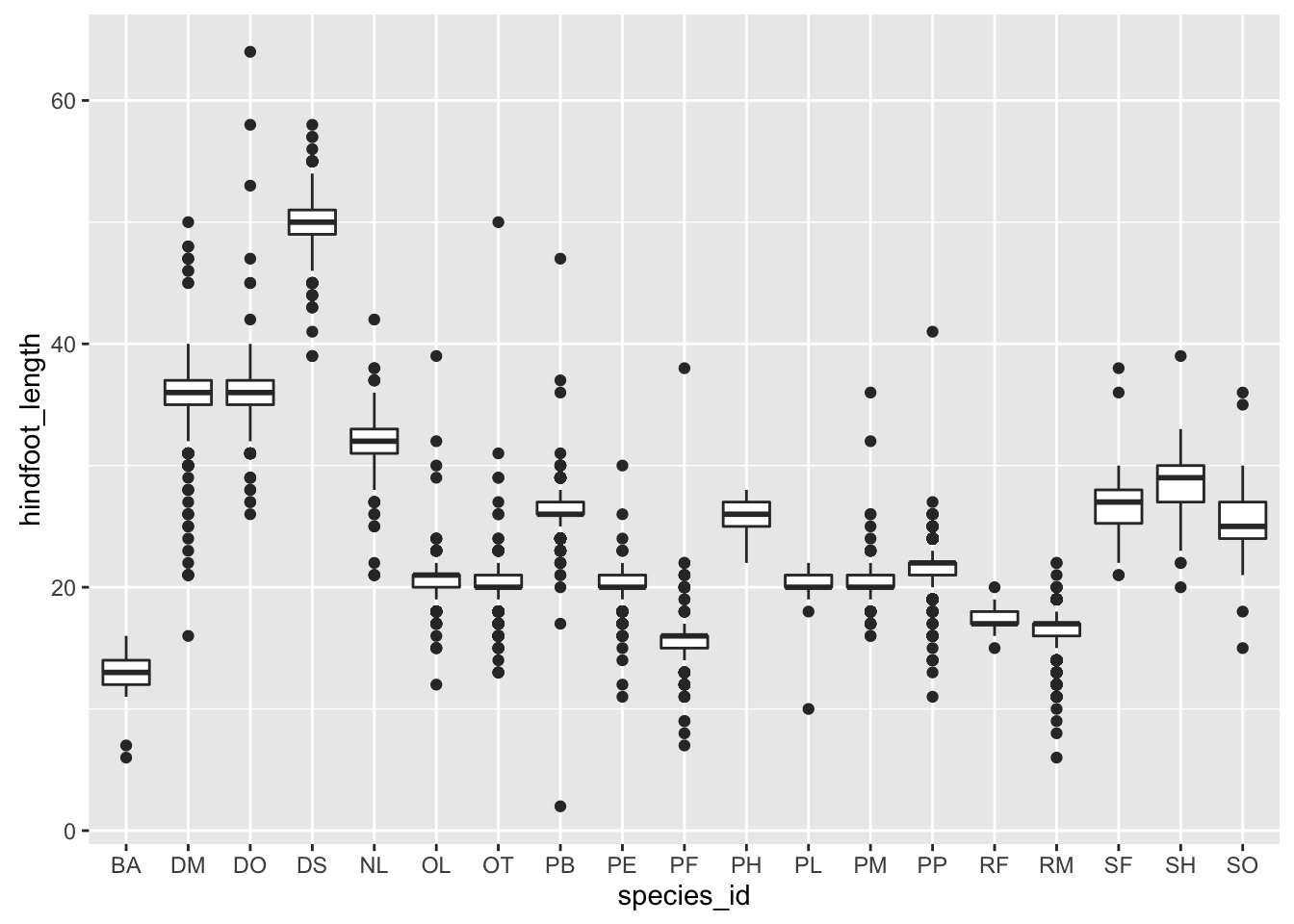 Data visualization with ggplot2