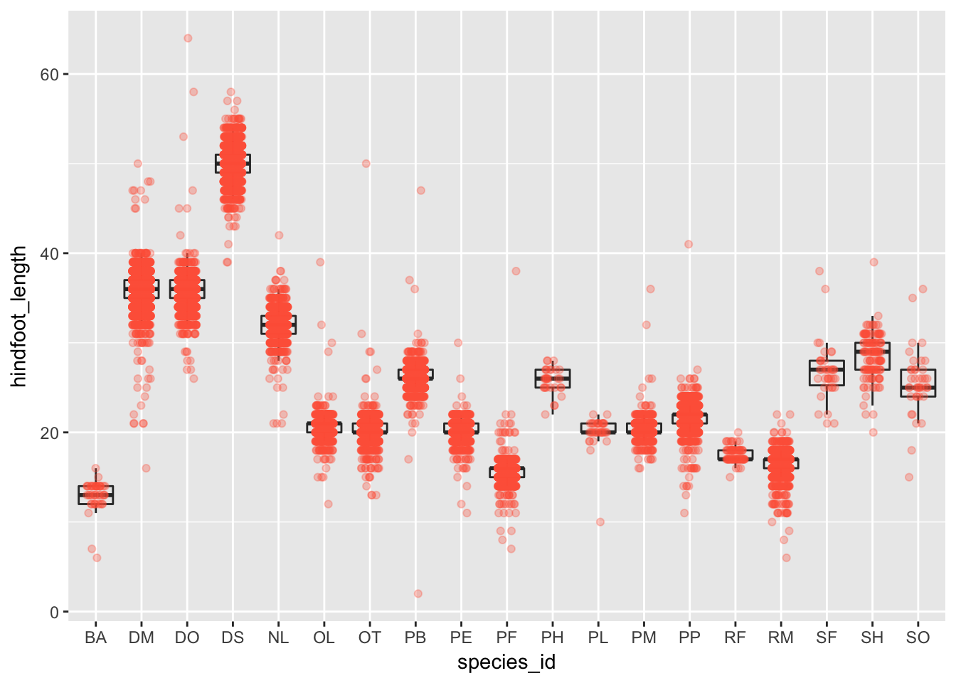 Plotting with ggplot2